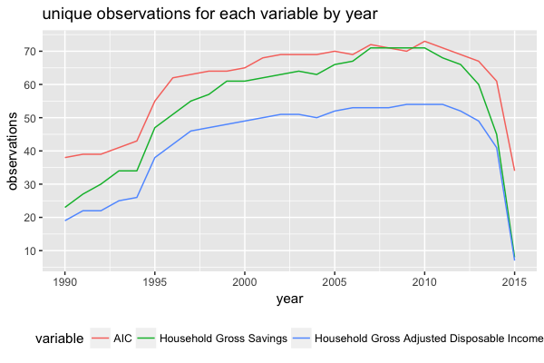 variable_observation_count_by_year_counts.png