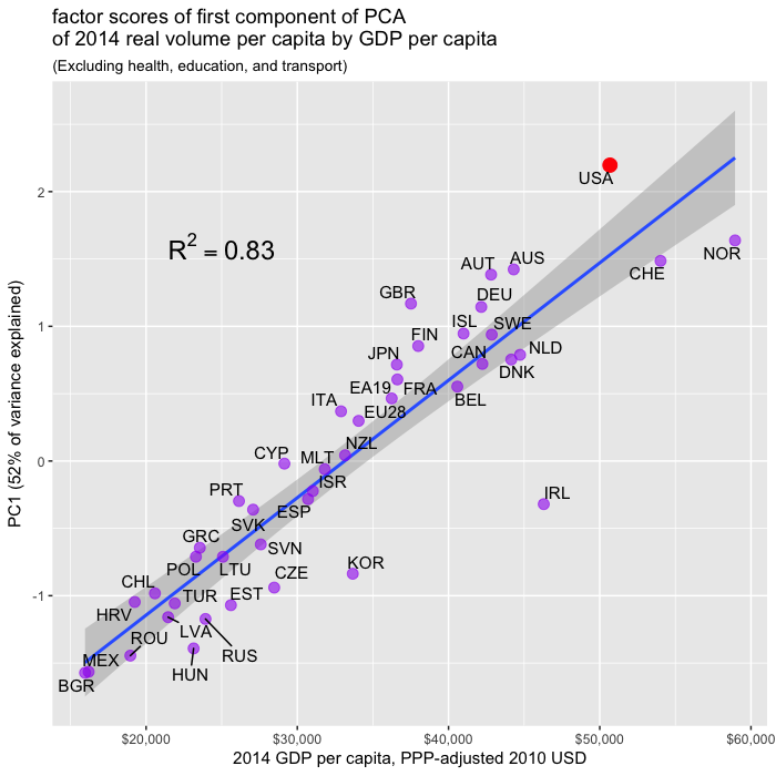 oecd_2014_volume_pca_by_GDP_reduced_set.png