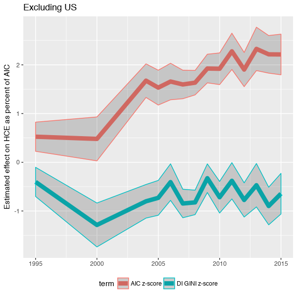 oecd_inequality_aic_effect_nonUS.png