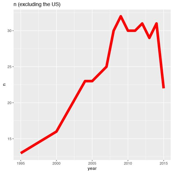 oecd_inequality_aic_N_nonUS.png