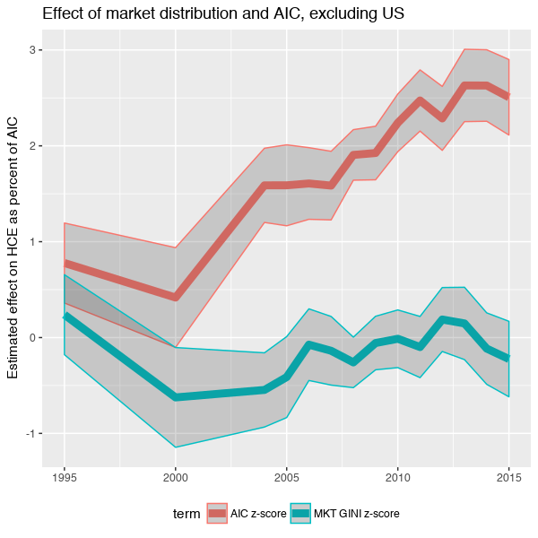 oecd_mkt_inequality_aic_effect_WITHUS.png