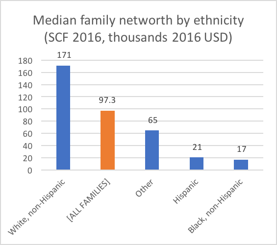 scf_family_wealth_by_race_2016.png